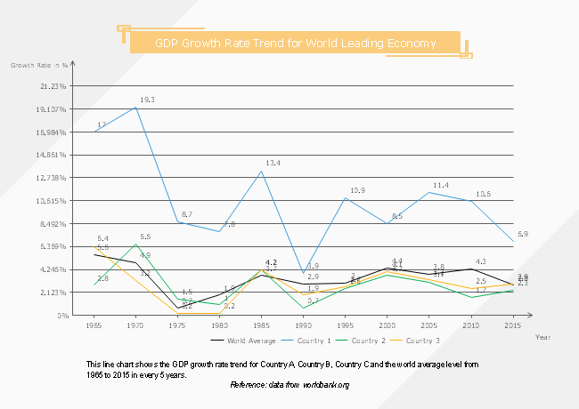 GDP Growth Rate Line Chart