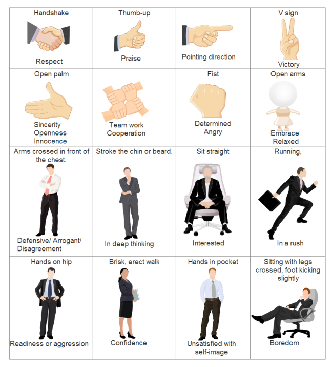 Gesture Significance Table