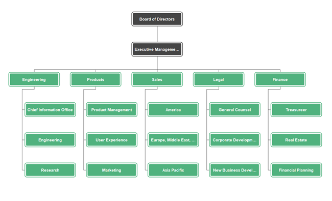 Google Corporate Org Chart Example