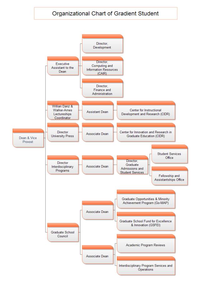 graduate school org chart template