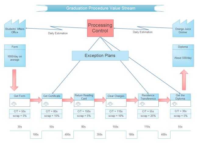 Graduation procedure value stream free graduation for Value stream map template powerpoint