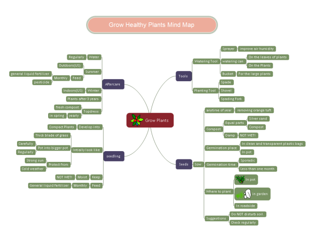 Grow Plants Mind Map