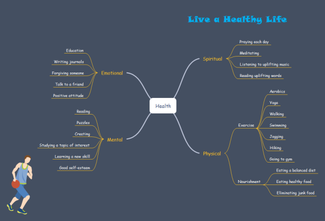 Healthy Lifestyle Mind Map