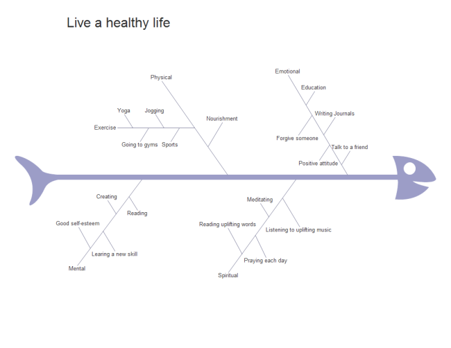 healthy life fishbone