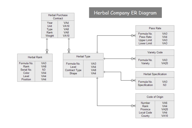 Herbal company er diagram free herbal company er diagram templates altavistaventures Choice Image