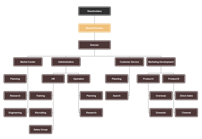 Hierarchical Organizational Charts