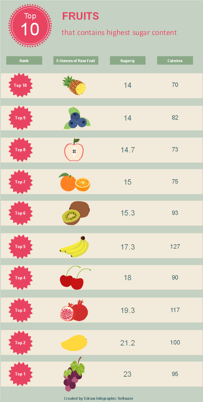 High Sugar Fruit Ranking Infographic