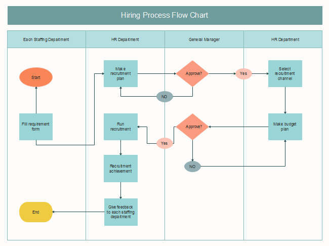 free hiring process flow chart templates process flow diagram online uml 2 process flow diagram #13