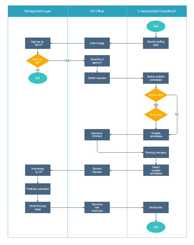 Free Hiring Process Flowchart Templates