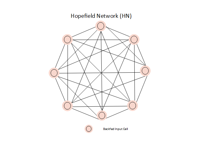 Hope Field Network