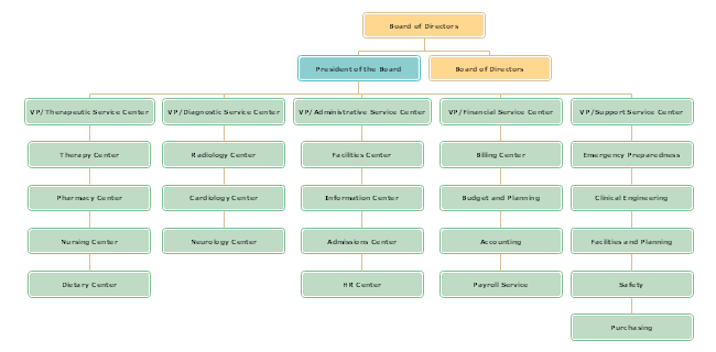 Free download hospital organizational charts horizontal hoipotal organizational chart maxwellsz