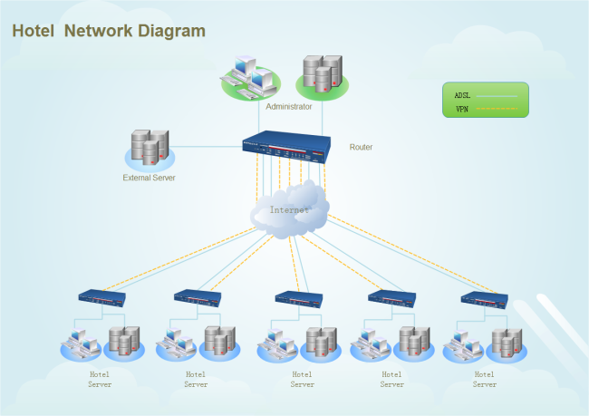 Hotel Network Diagram Template