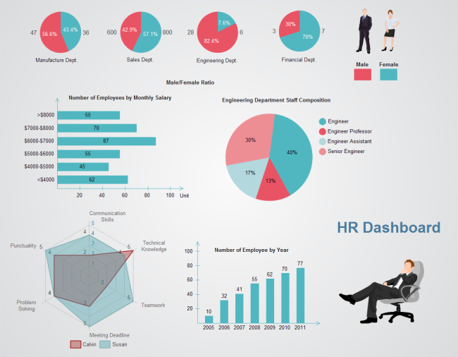 Hr dashboard free hr dashboard templates accmission
