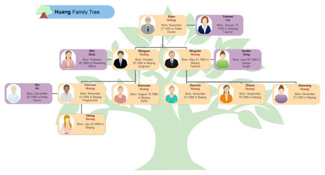 Huang Family Tree | Free Huang Family Tree Templates