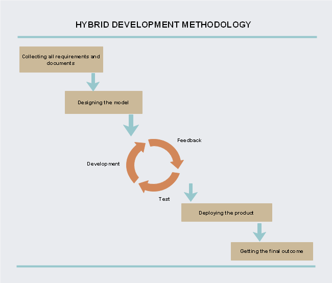Hybrid Agile and Waterfall Methodology