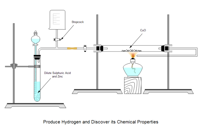 Hydrogen Experiment Example