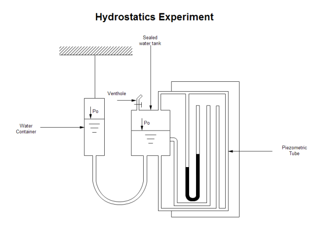 Hydrostatics Experiment