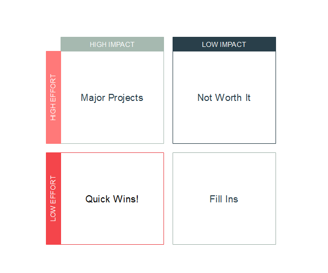 Impact or Effort Diagram