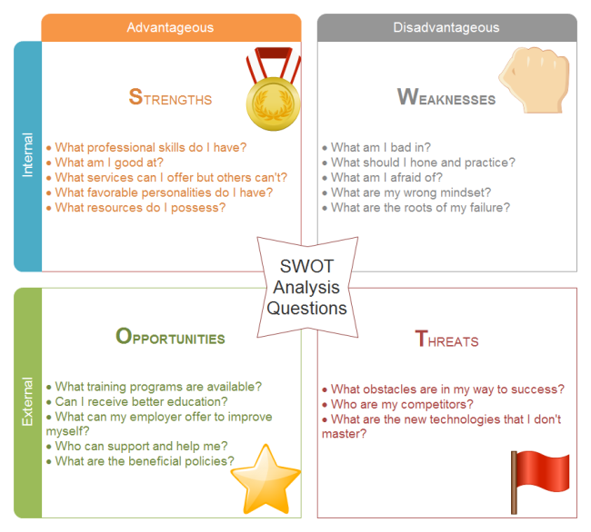 Blank SWOT Analysis Templates – Blank Swot Analysis Template