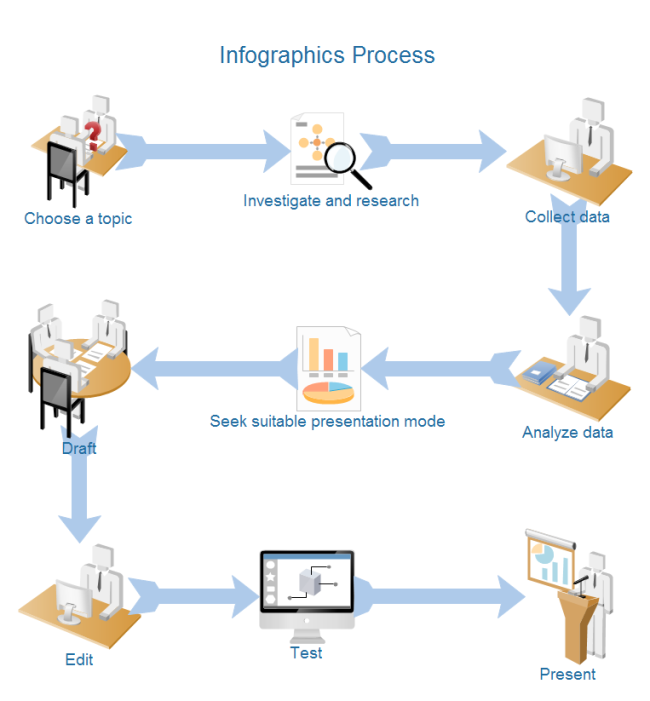 infographics process diagram free infographics process diagram