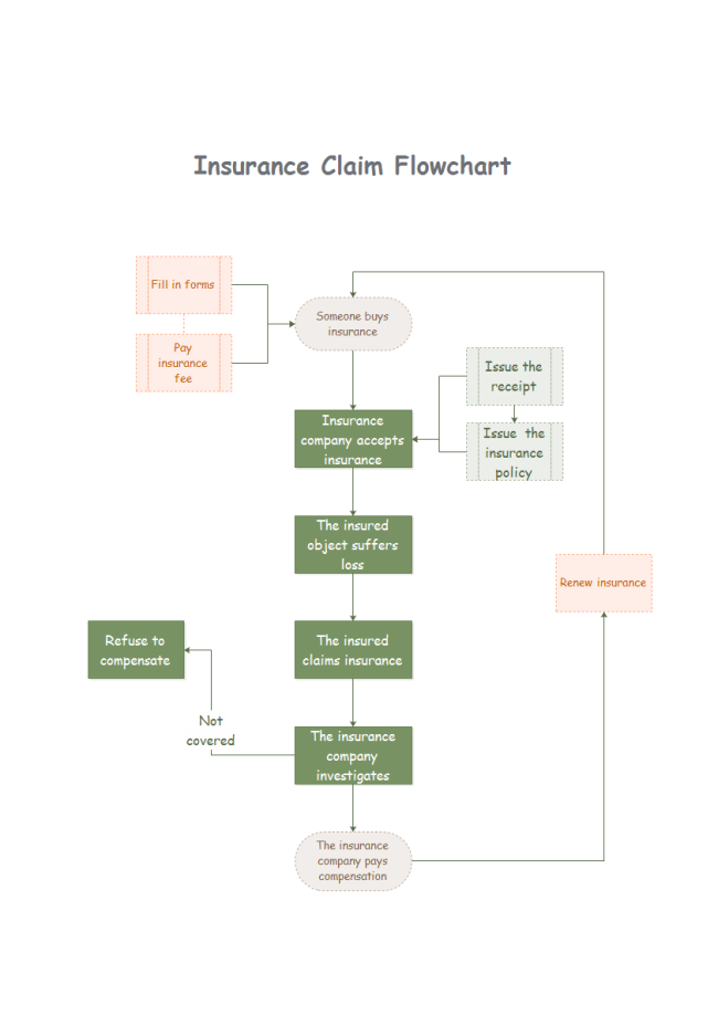 Insurance Claim Flowchart  Blank Flow Chart Template