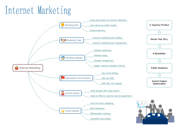 Mapa Mental de Marketing por Internet