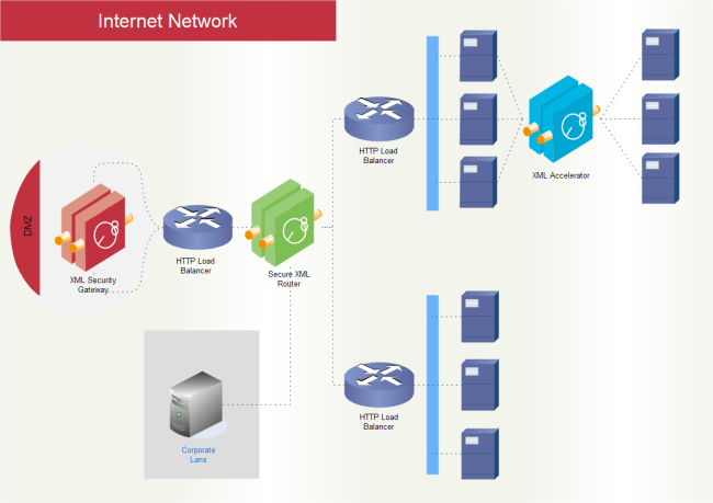 Internet Network Template
