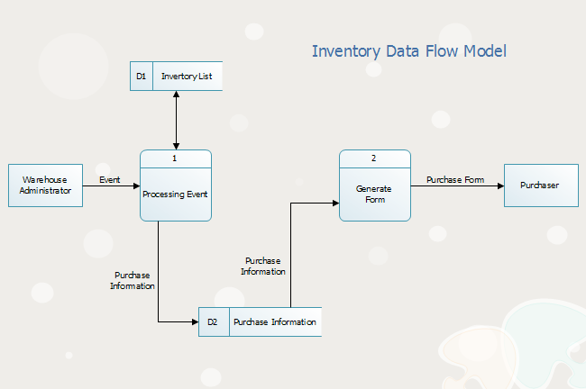 Inventory Data Flow Diagram
