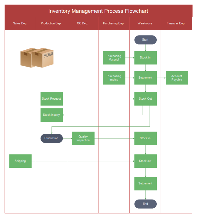 Inventory Management Flowchart – Free Flow Chart Template