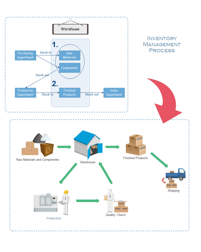 Inventory Process Flow
