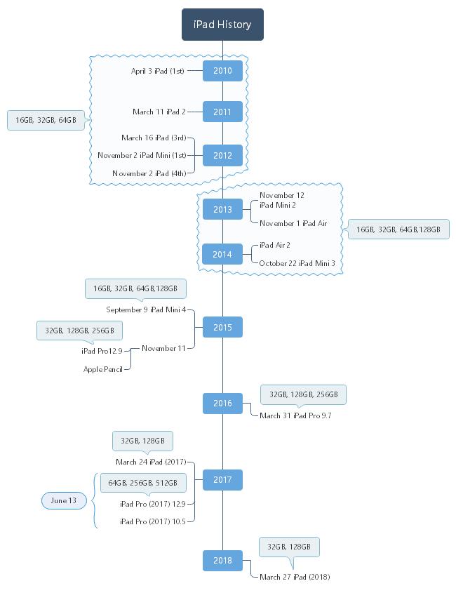 ipad history timeline