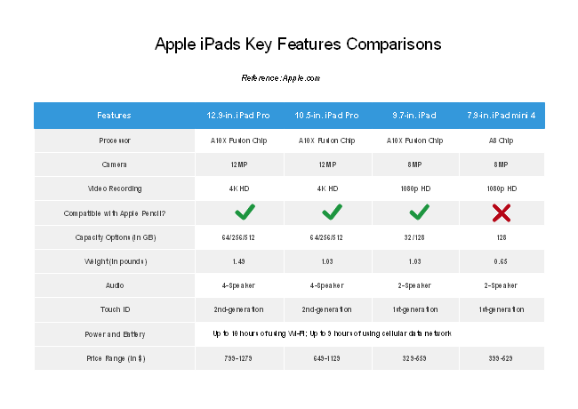 IPad Version Comparison Chart