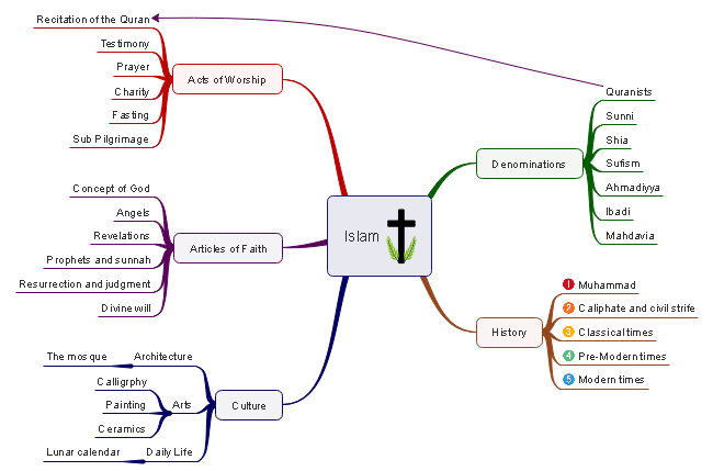 Islam Mind Map