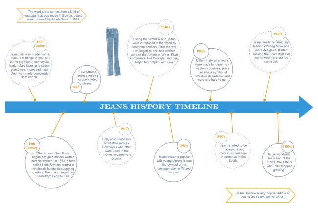 How To Draw A Timeline Simple Tutorial