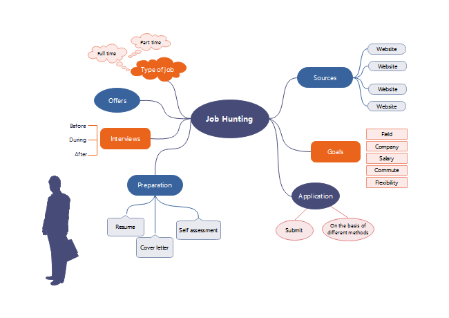 Job Hunting Mind Map