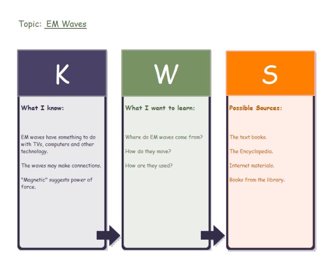 KWS Diagram