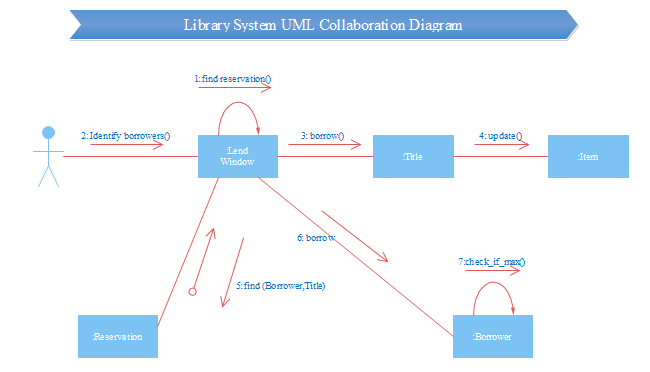 Library System Uml Collabration Free Library System Uml