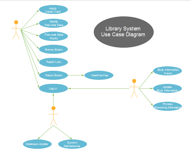 Library System Use Case