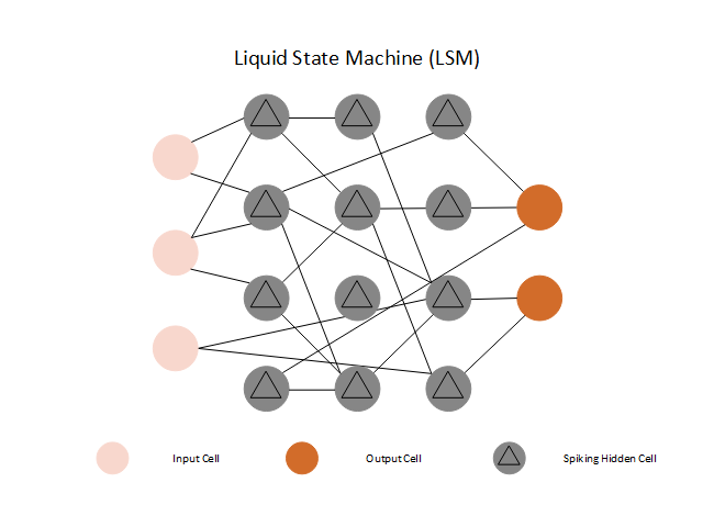 Liquid State Machine