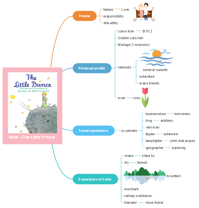 little prince book summary mind map template