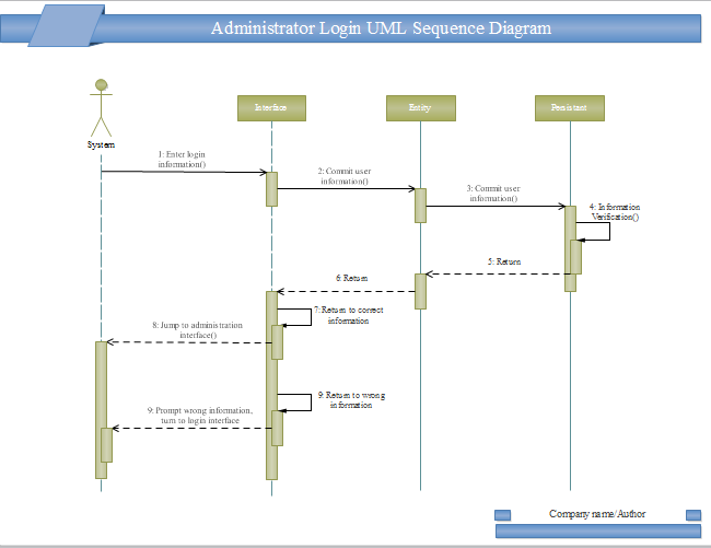 Exemple de diagramme UML - Séquence de login administrateur