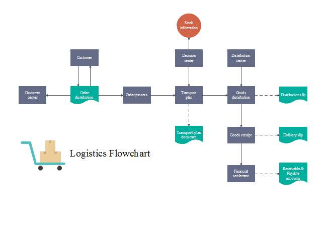 Management flow chart template 2