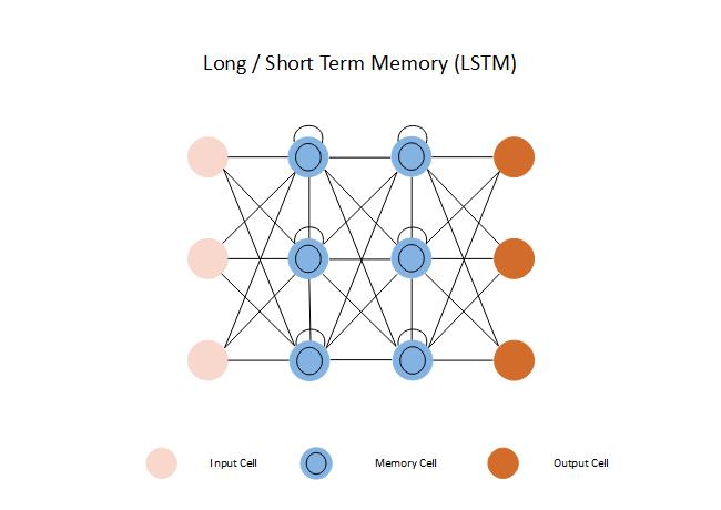 Long/Short Term Memory