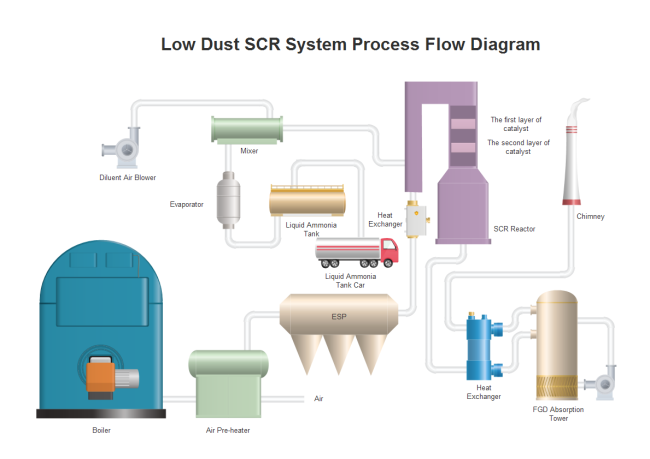 low dust scr system example