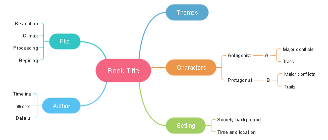 Make Book Summary Mind Map
