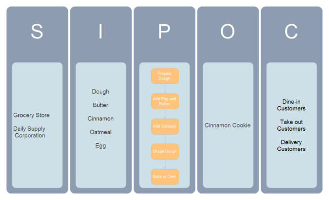 Make Cinnamon Cookie SIPOC