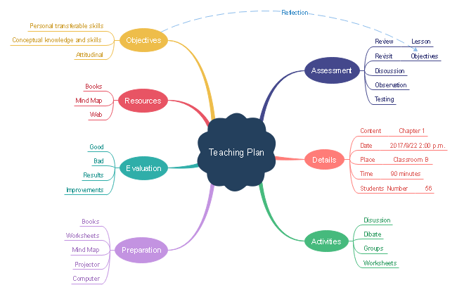 Teaching Plan Mind Map