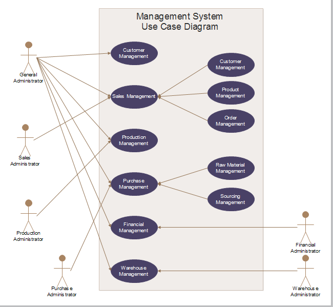 Management System Use Case Diagram Free Management