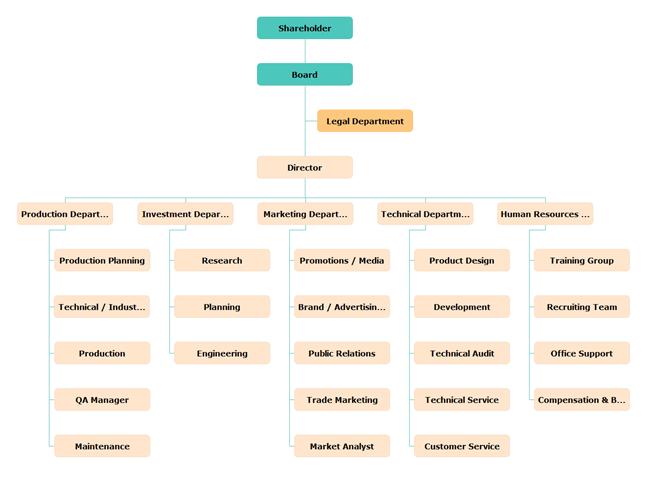 Manufacturing Organizational Chart