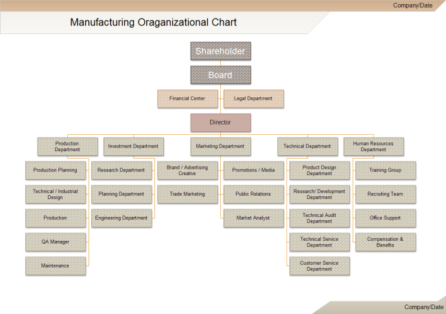 Manufacturing & Production Organization Chart Template